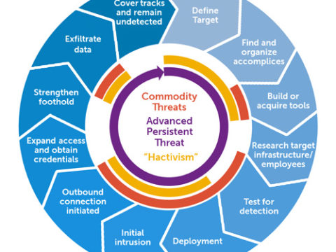 Advanced Persistent Threat Lifecycle (APT) Lifecycle Infographic