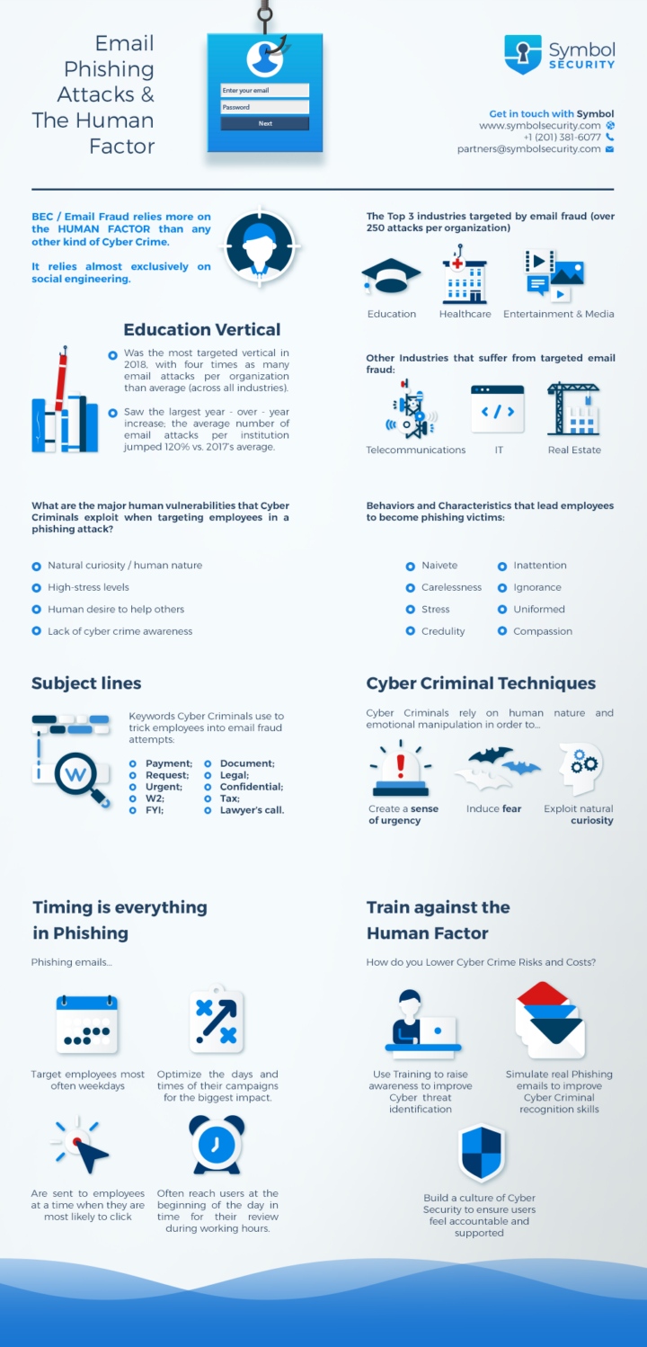 Infographic-Email Phishing Attacks and the Human Factor