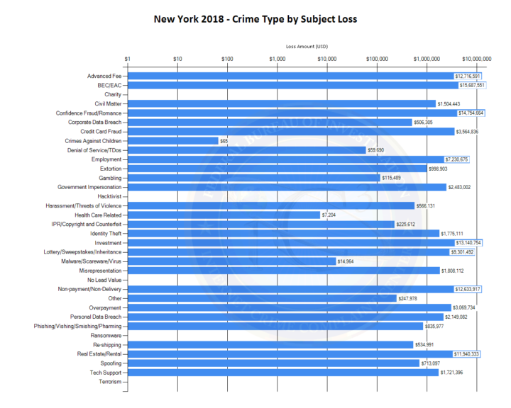 FBI Crime Report by State New York 2018 - Crime Type by Subject Loss