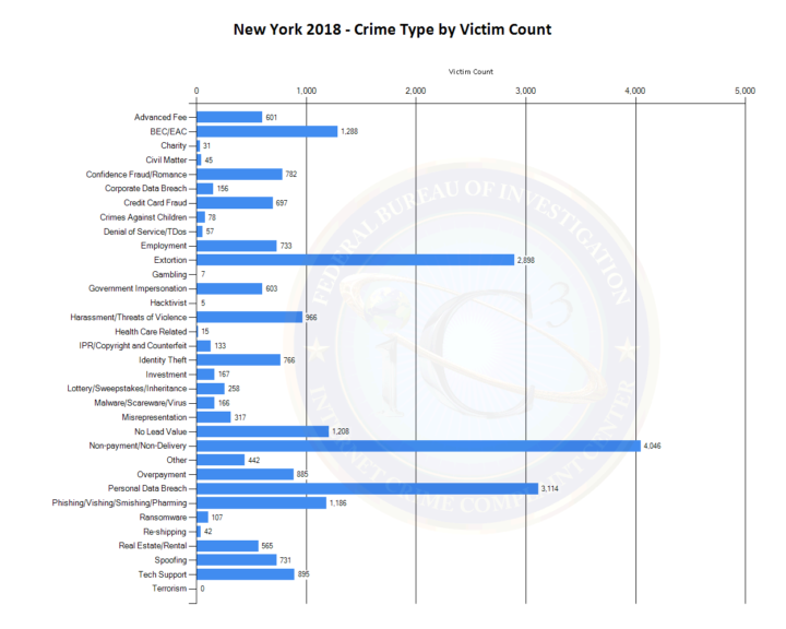 FBI Crime Report by State - New York State Crime Stats