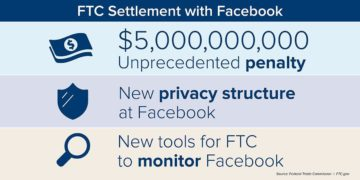 The 5 billion penalty against Facebook is the largest ever imposed on any company for violating consumers privacy and data security